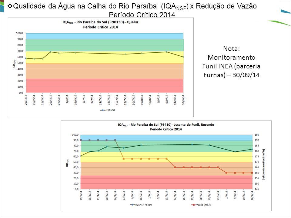 Nota: Monitoramento Funil INEA (parceria Furnas) – 30/09/14