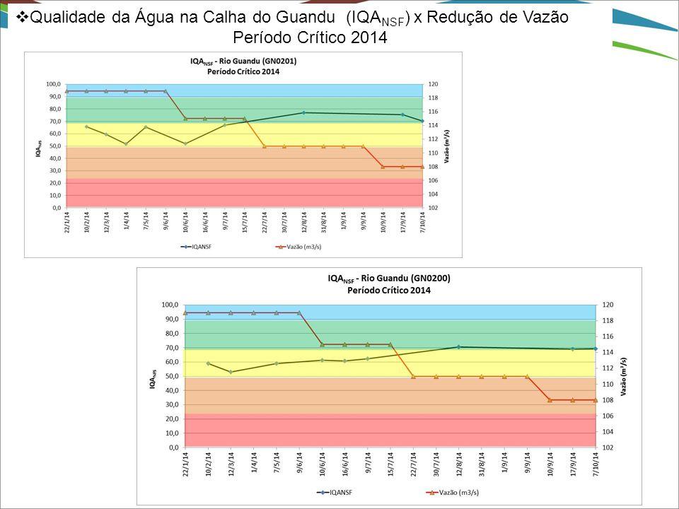 Qualidade da Água na Calha do Guandu (IQANSF) x Redução de Vazão