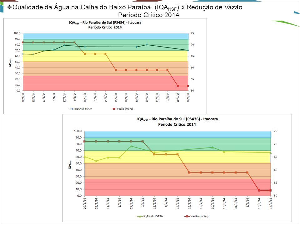 Qualidade da Água na Calha do Baixo Paraíba (IQANSF) x Redução de Vazão