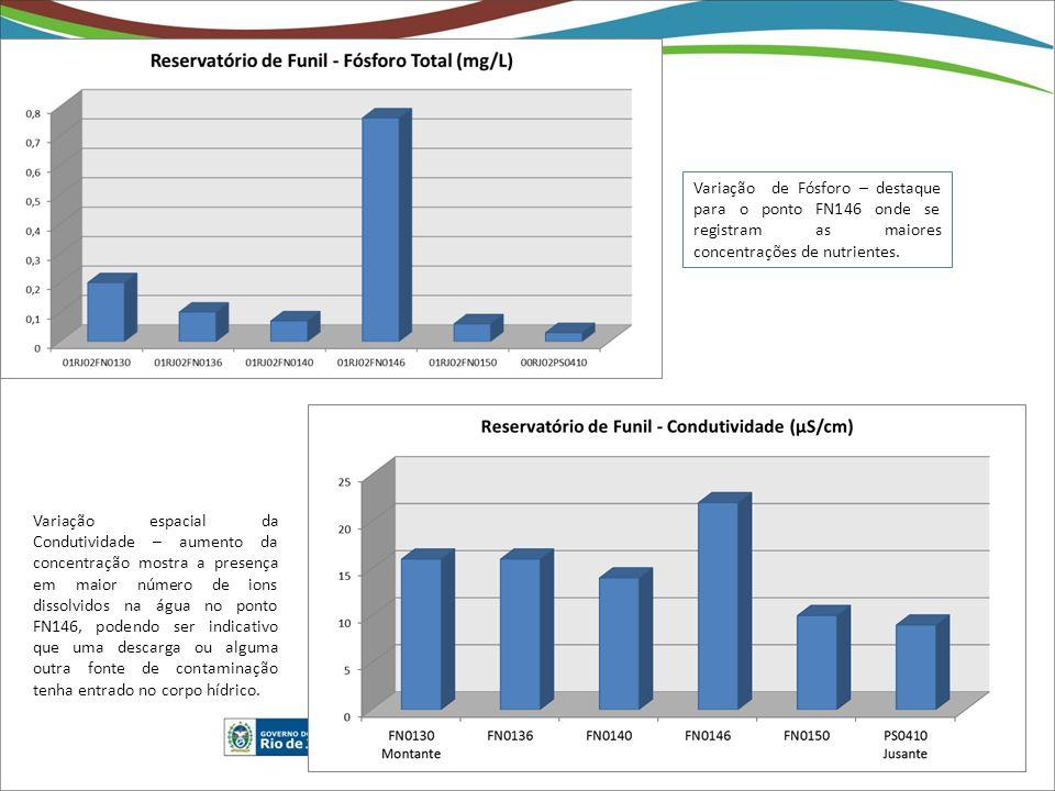 Variação de Fósforo – destaque para o ponto FN146 onde se registram as maiores concentrações de nutrientes.