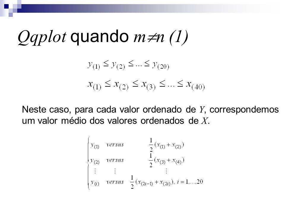 Qqplot quando mn (1) Neste caso, para cada valor ordenado de Y, correspondemos.