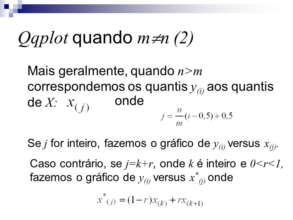 Qqplot quando mn (2) Mais geralmente, quando n>m