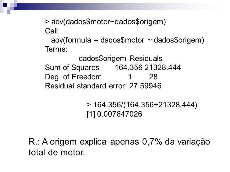 R.: A origem explica apenas 0,7% da variação total de motor.