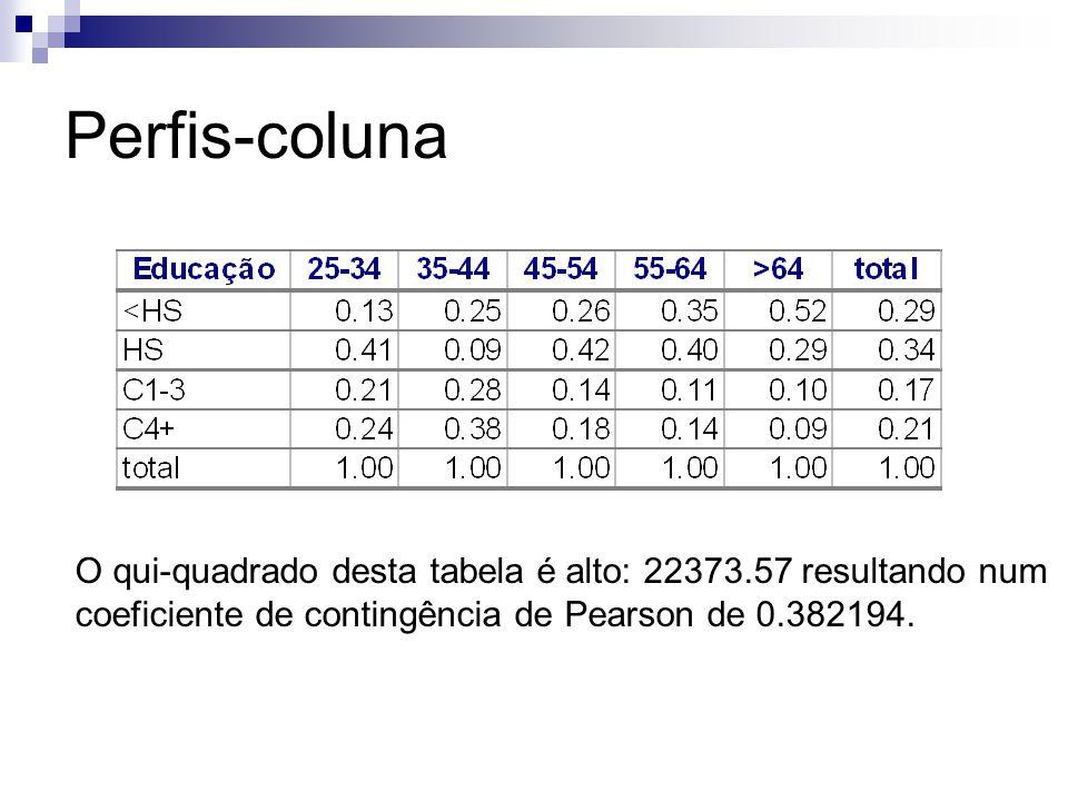 Perfis-coluna O qui-quadrado desta tabela é alto: 22373.57 resultando num.