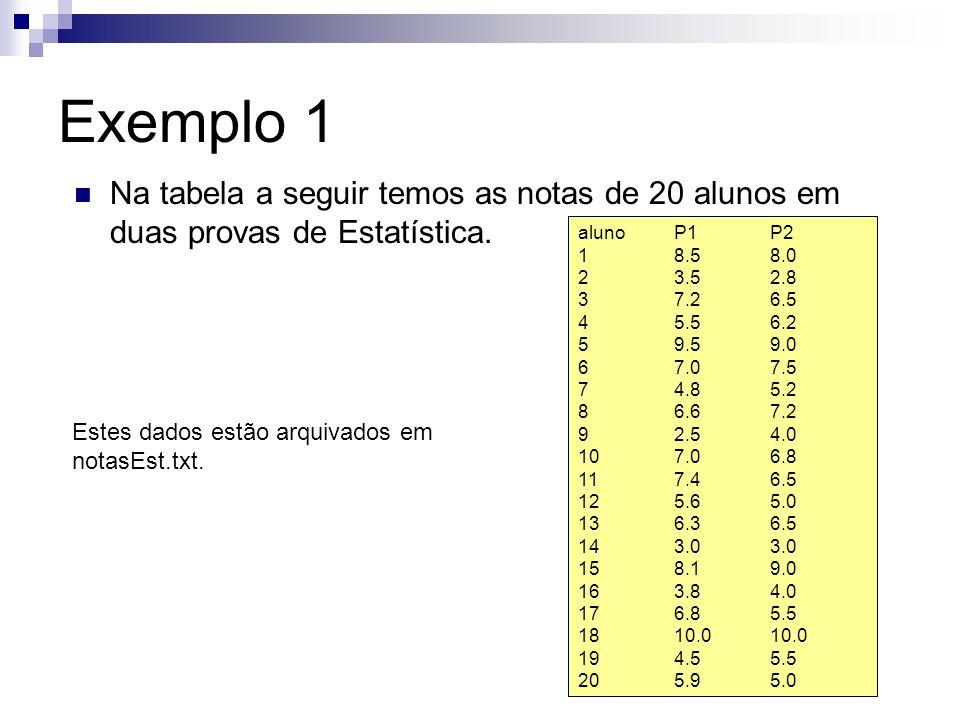 Exemplo 1 Na tabela a seguir temos as notas de 20 alunos em duas provas de Estatística. aluno P1 P2.