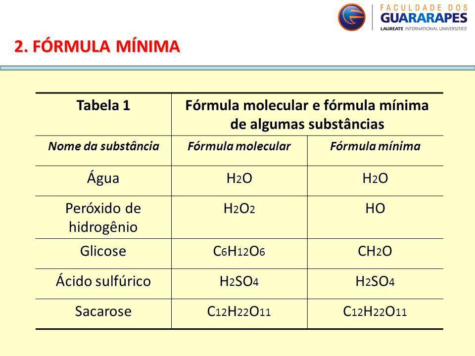 Fórmula molecular e fórmula mínima de algumas substâncias