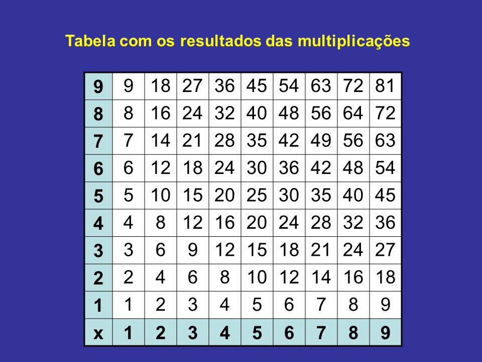 Tabela com os resultados das multiplicações