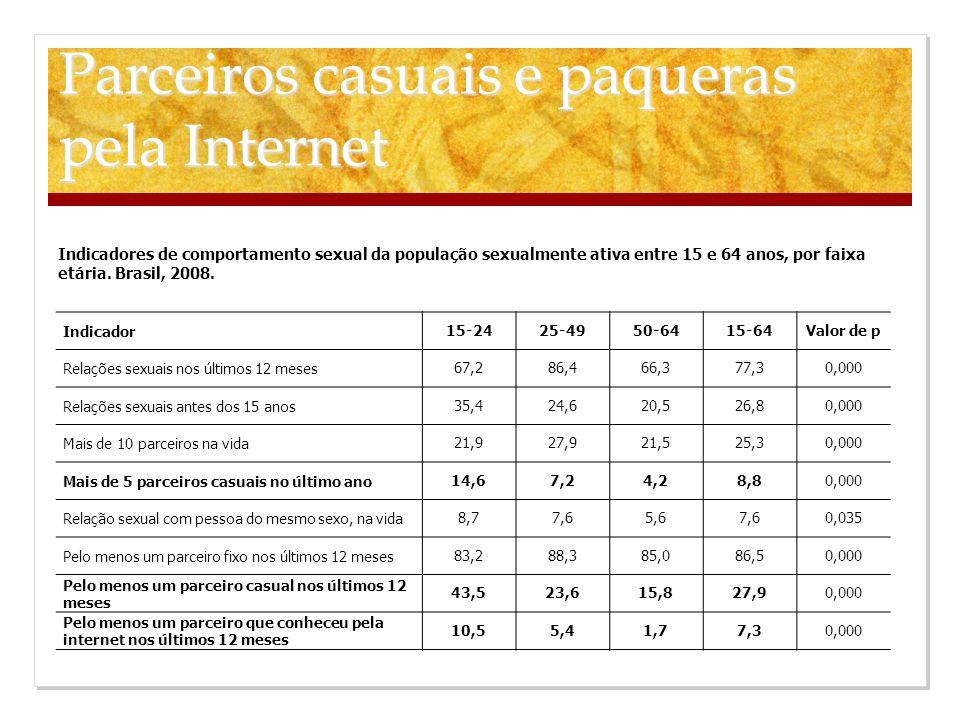 Parceiros casuais e paqueras pela Internet