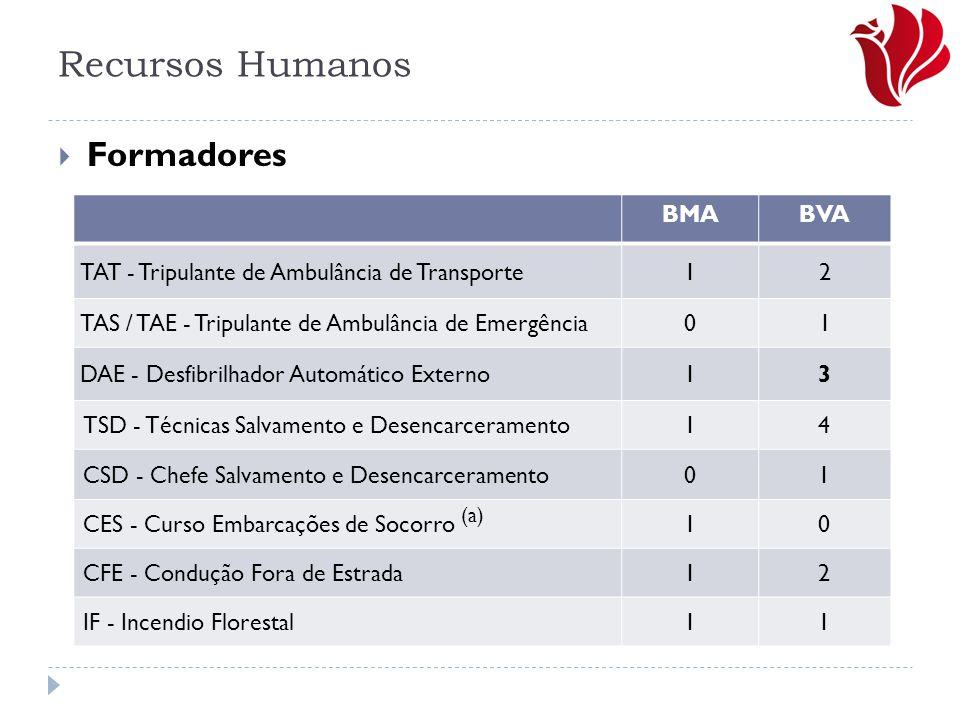 Recursos Humanos Formadores BMA BVA