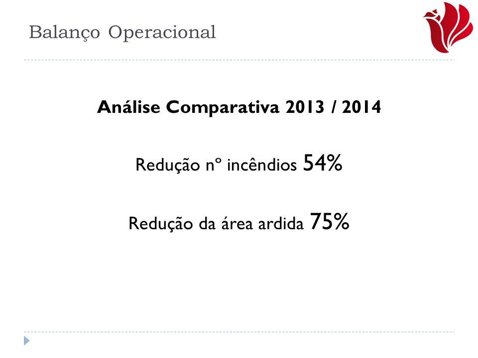 Redução da área ardida 75%