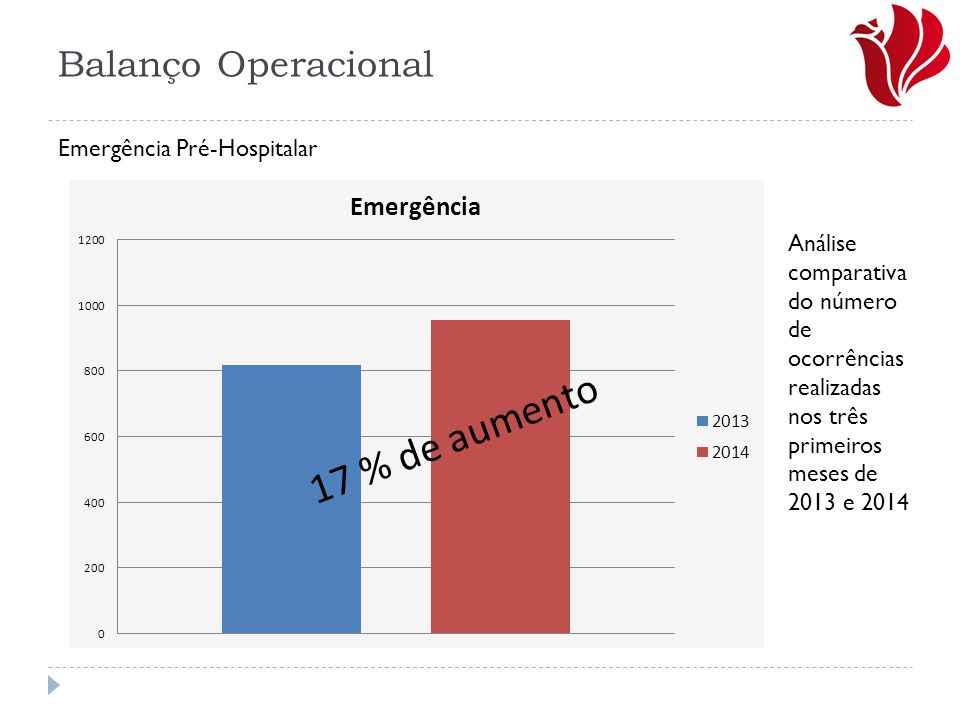 17 % de aumento Balanço Operacional Emergência Pré-Hospitalar