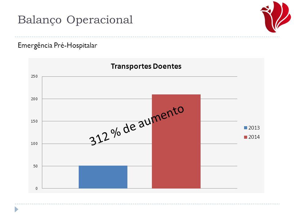 Balanço Operacional Emergência Pré-Hospitalar 312 % de aumento