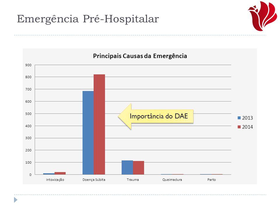 Emergência Pré-Hospitalar
