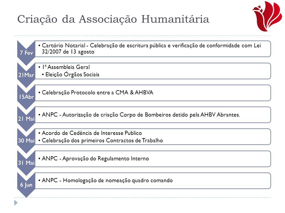 Criação da Associação Humanitária