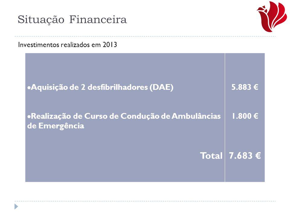 Situação Financeira Total 7.683 €