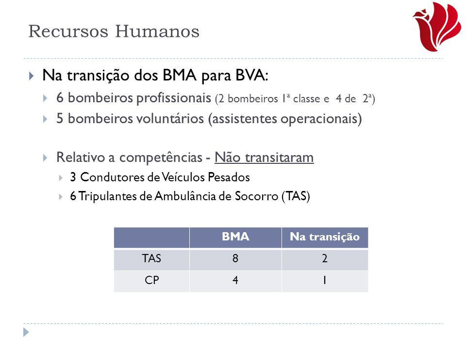 Recursos Humanos Na transição dos BMA para BVA: