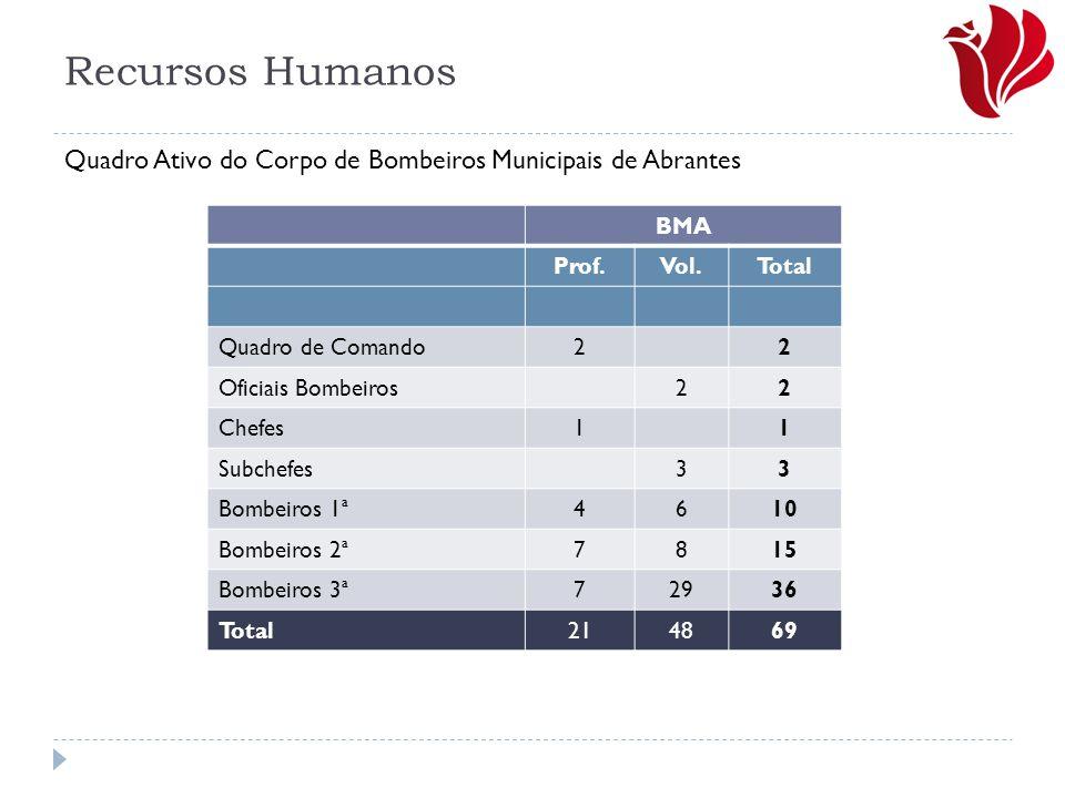 Recursos Humanos Quadro Ativo do Corpo de Bombeiros Municipais de Abrantes. BMA. Prof. Vol. Total.