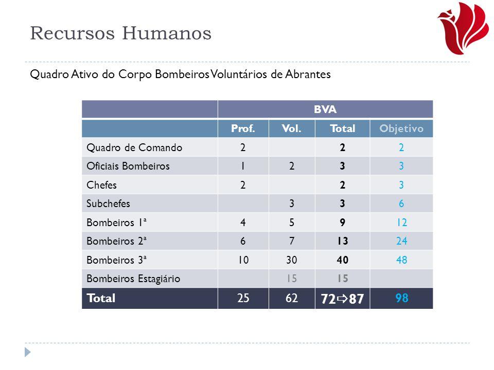 Recursos Humanos Quadro Ativo do Corpo Bombeiros Voluntários de Abrantes. BVA. Prof. Vol. Total.