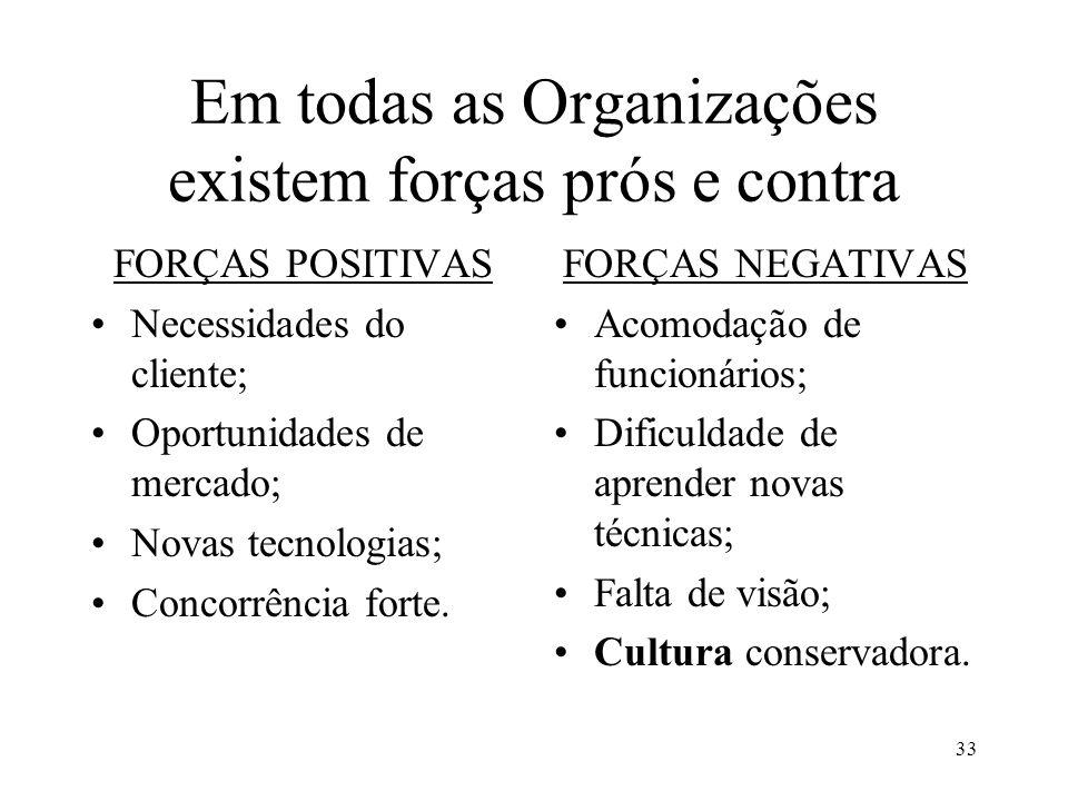 Em todas as Organizações existem forças prós e contra