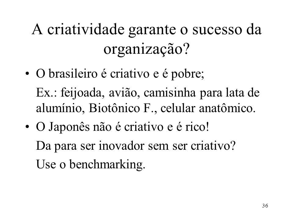 A criatividade garante o sucesso da organização