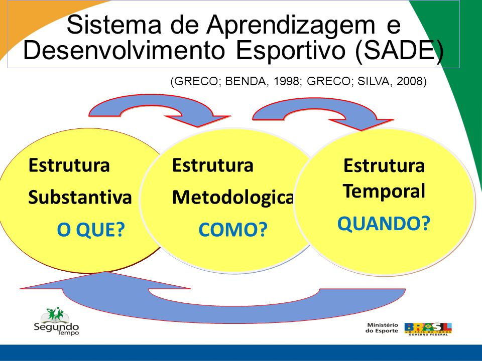 Sistema de Aprendizagem e Desenvolvimento Esportivo (SADE)