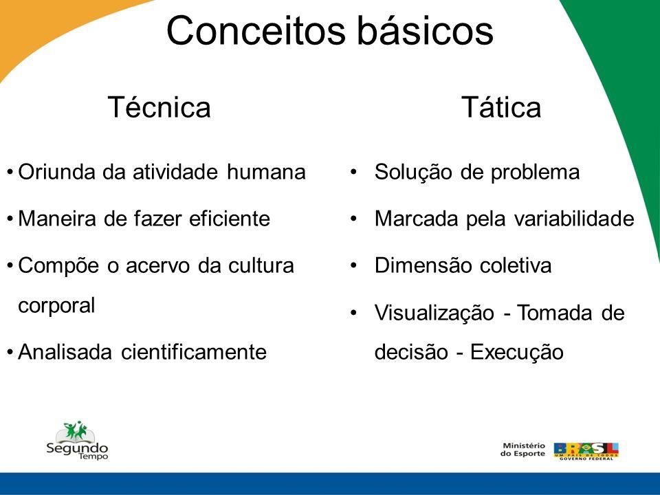 Conceitos básicos Técnica Tática Oriunda da atividade humana
