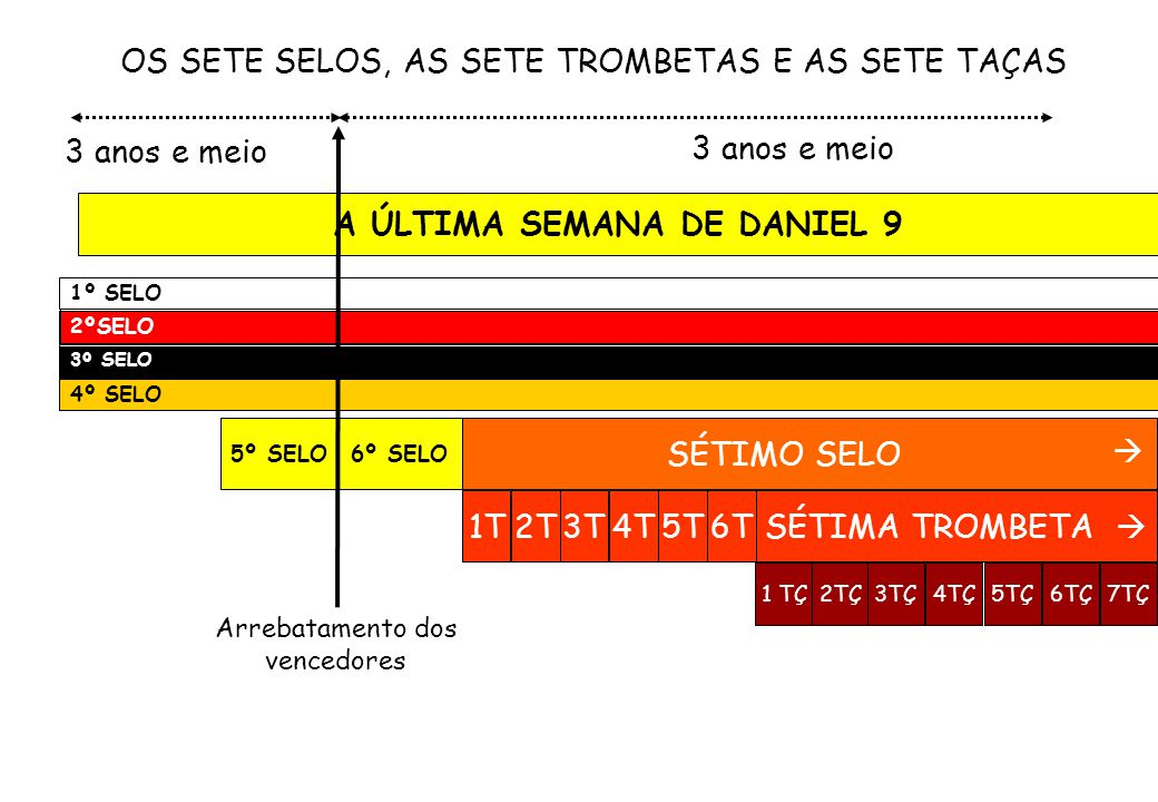 A ÚLTIMA SEMANA DE DANIEL 9