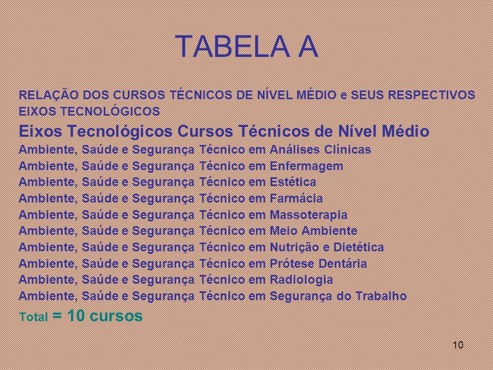 TABELA A Eixos Tecnológicos Cursos Técnicos de Nível Médio