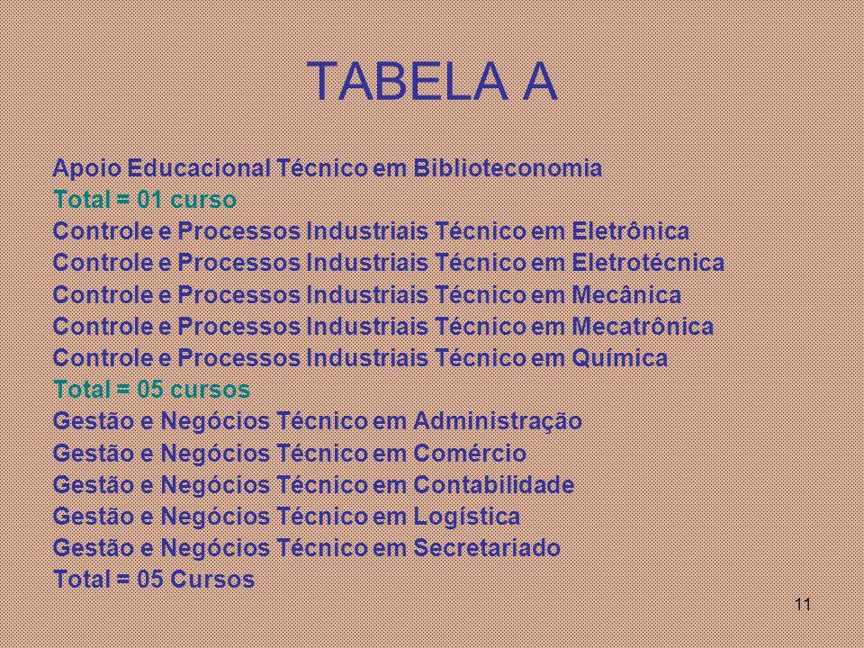 TABELA A Apoio Educacional Técnico em Biblioteconomia Total = 01 curso