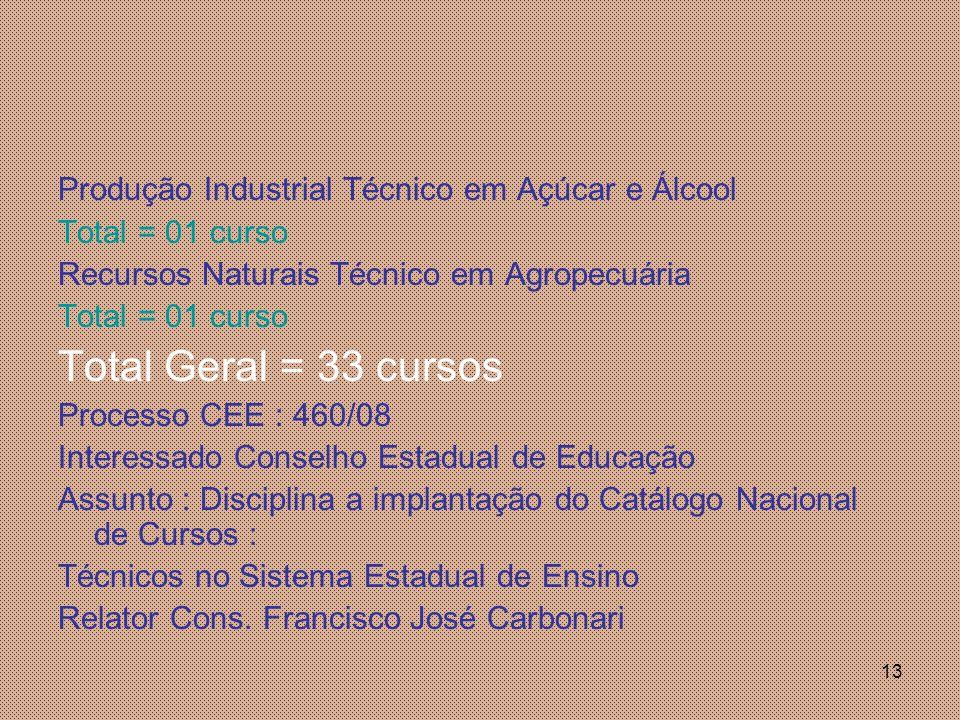 Total Geral = 33 cursos Produção Industrial Técnico em Açúcar e Álcool