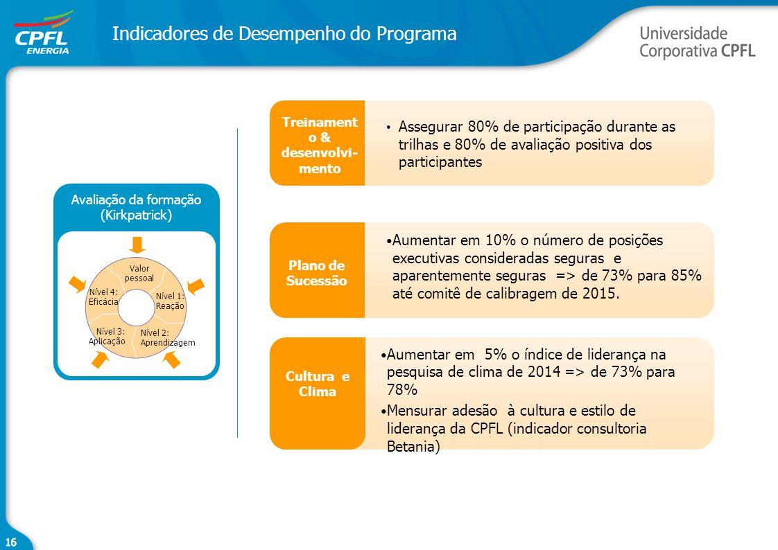Indicadores de Desempenho do Programa