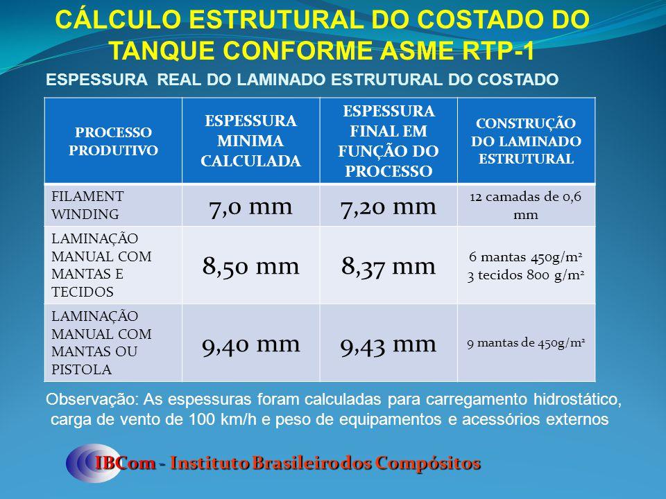 CÁLCULO ESTRUTURAL DO COSTADO DO TANQUE CONFORME ASME RTP-1