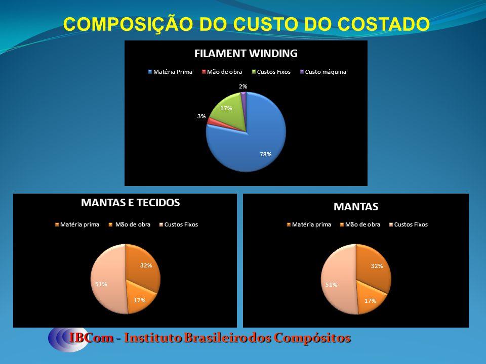 COMPOSIÇÃO DO CUSTO DO COSTADO