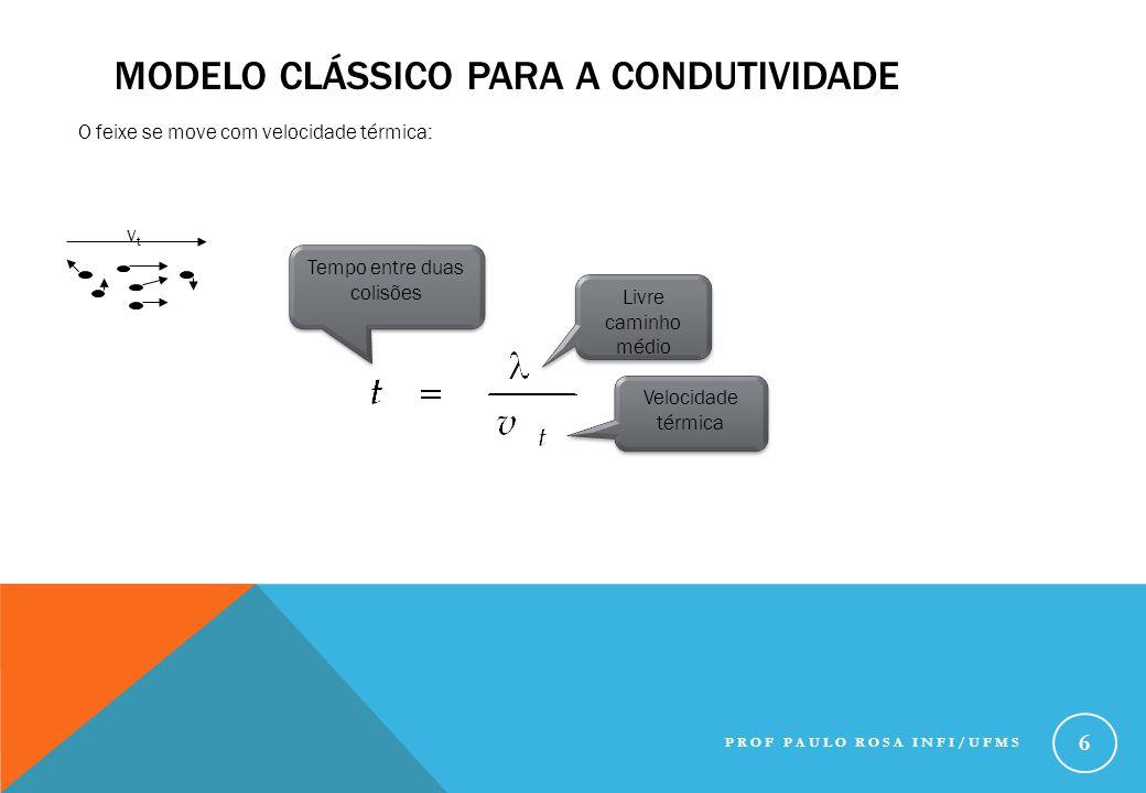Modelo clássico para a condutividade