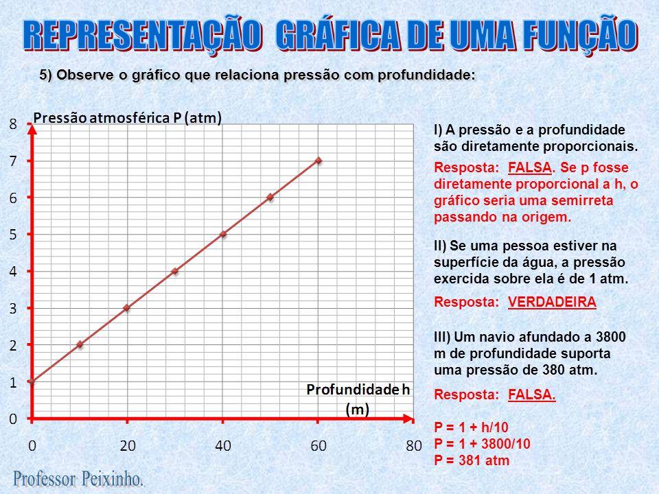 REPRESENTAÇÃO GRÁFICA DE UMA FUNÇÃO