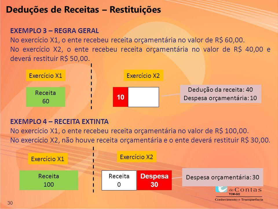 Deduções de Receitas – Restituições