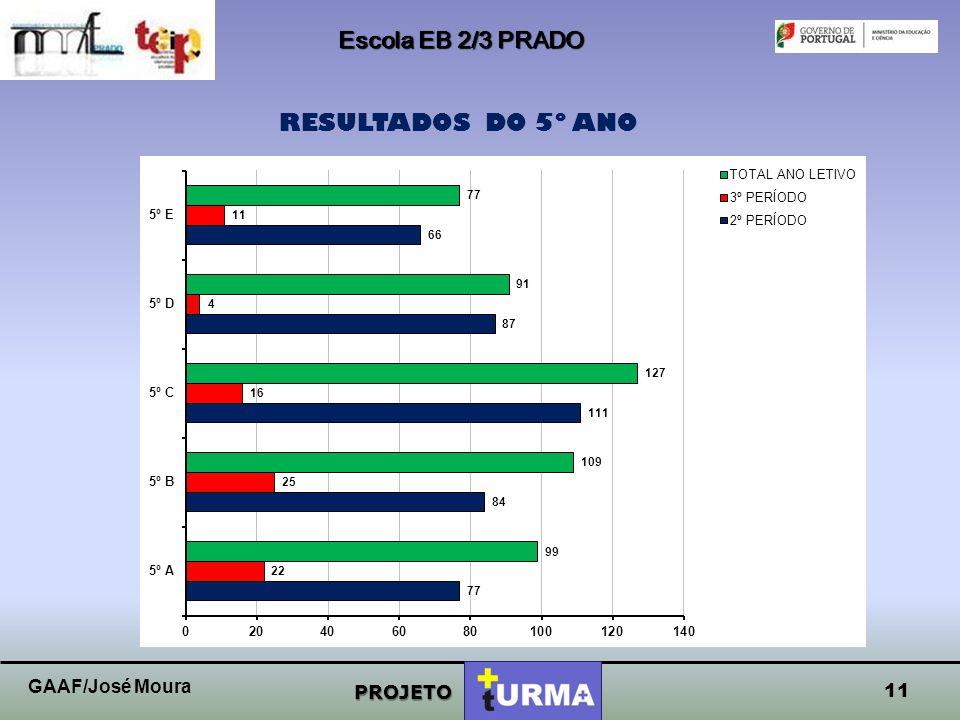 Escola EB 2/3 PRADO RESULTADOS DO 5º ANO GAAF/José Moura PROJETO 11