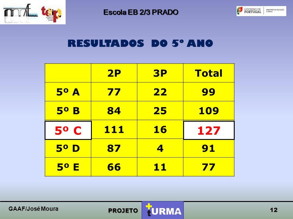 5º C 5º C 127 127 RESULTADOS DO 5º ANO 2P 3P Total 5º A 77 22 99 5º B