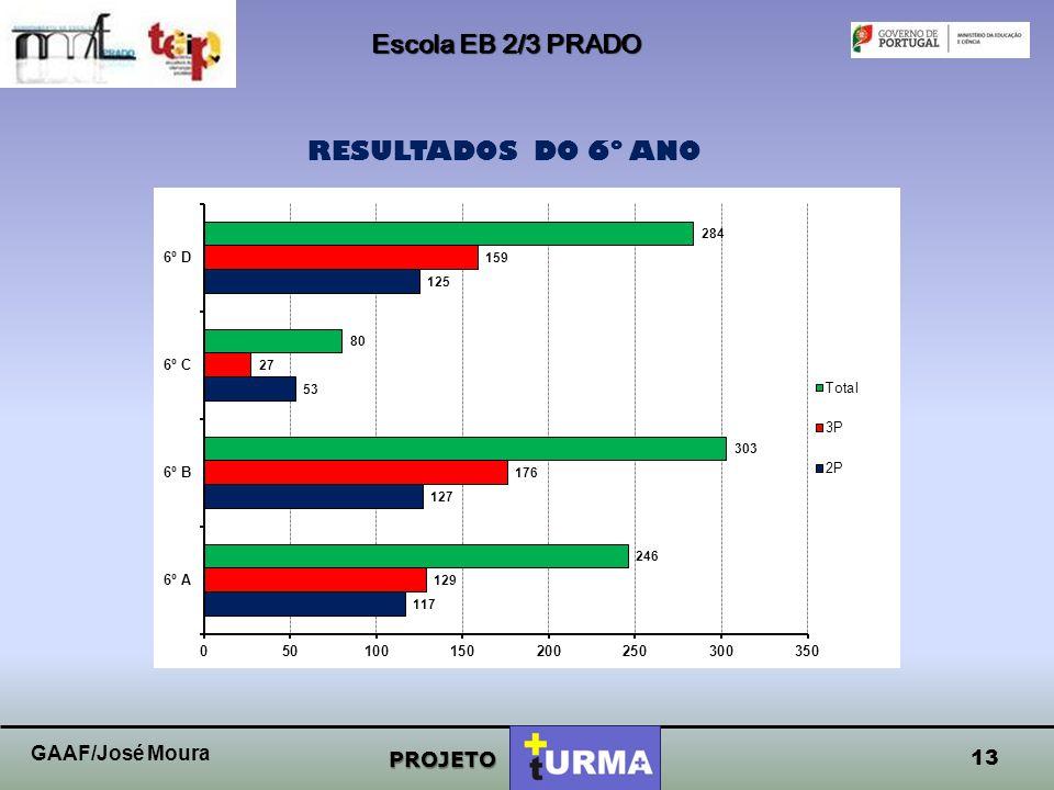 Escola EB 2/3 PRADO RESULTADOS DO 6º ANO GAAF/José Moura PROJETO 13