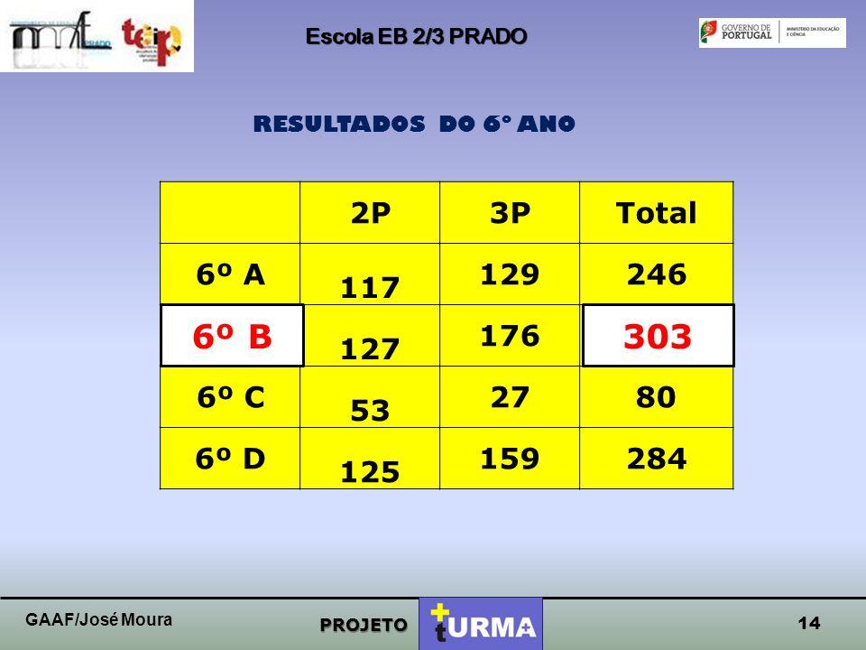 Escola EB 2/3 PRADO RESULTADOS DO 6º ANO. 2P. 3P. Total. 6º A. 117. 129. 246. 6º B. 127.