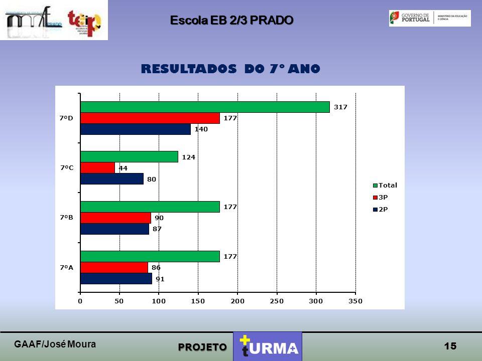 Escola EB 2/3 PRADO RESULTADOS DO 7º ANO GAAF/José Moura PROJETO 15