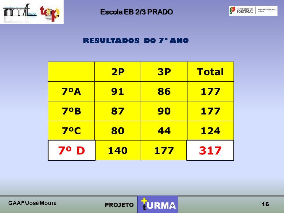 Escola EB 2/3 PRADO RESULTADOS DO 7º ANO. 2P. 3P. Total. 7ºA. 91. 86. 177. 7ºB. 87. 90. 7ºC.