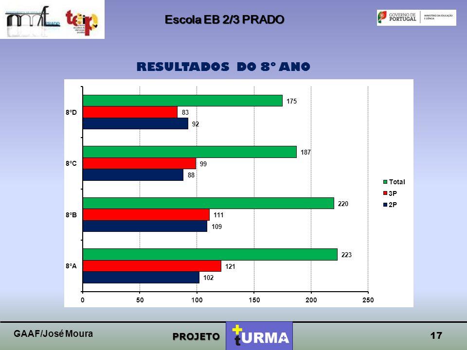 Escola EB 2/3 PRADO RESULTADOS DO 8º ANO GAAF/José Moura PROJETO 17