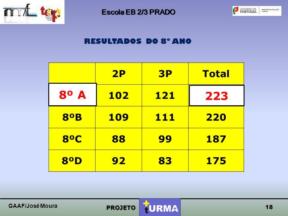 Escola EB 2/3 PRADO RESULTADOS DO 8º ANO. 2P. 3P. Total. 8ºA. 102. 121. 223. 8ºB. 109. 111.