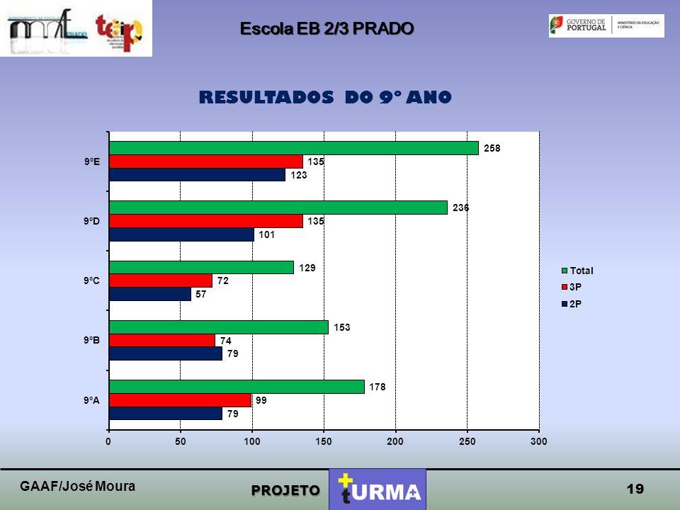Escola EB 2/3 PRADO RESULTADOS DO 9º ANO GAAF/José Moura PROJETO 19