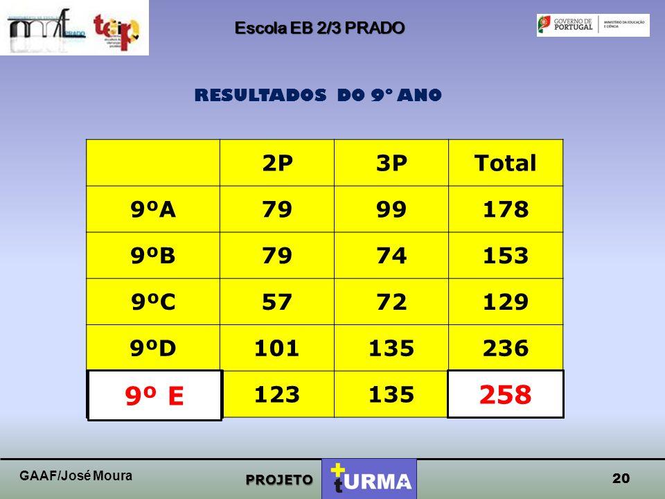 Escola EB 2/3 PRADO RESULTADOS DO 9º ANO. 2P. 3P. Total. 9ºA. 79. 99. 178. 9ºB. 74. 153.