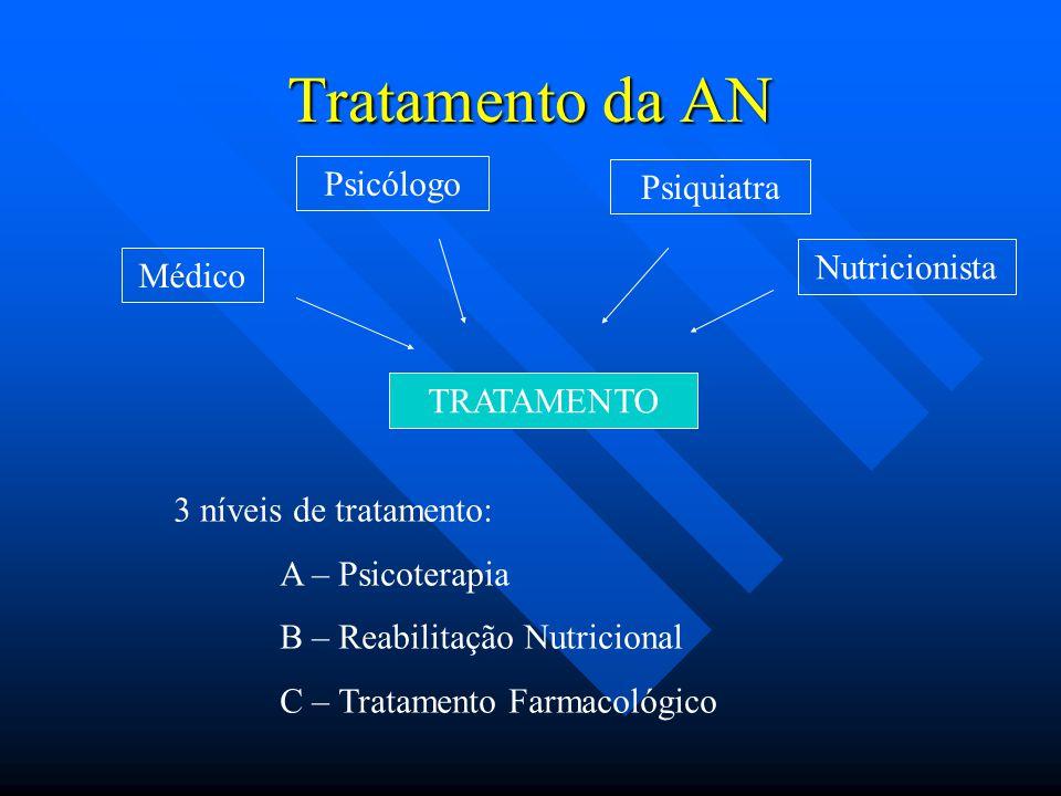 Tratamento da AN Psicólogo Psiquiatra Nutricionista Médico TRATAMENTO