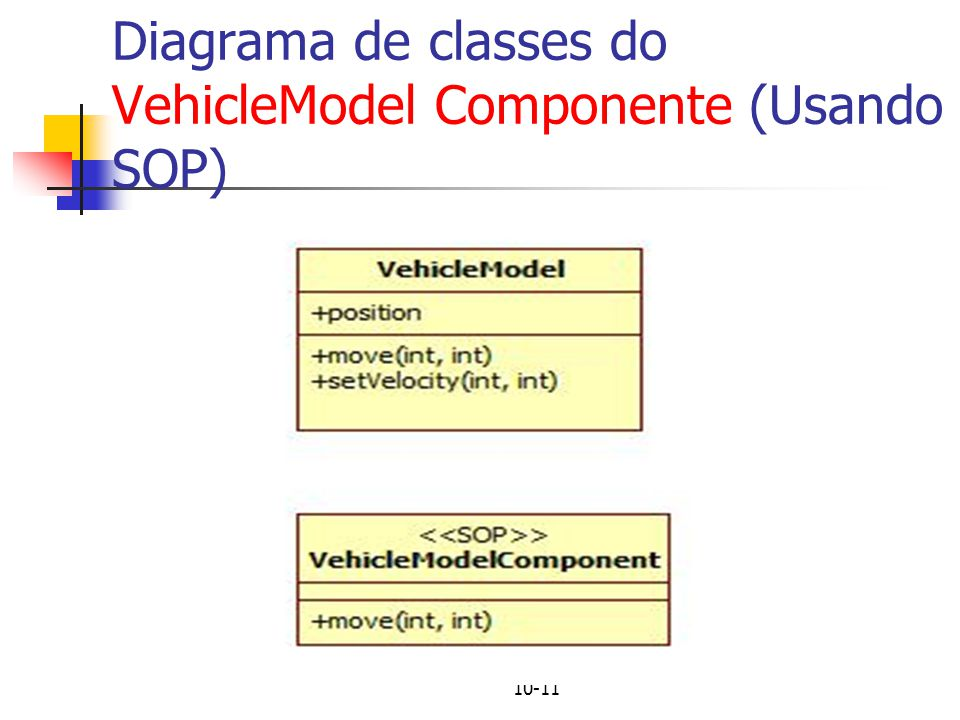 Diagrama de classes do VehicleModel Componente (Usando SOP)