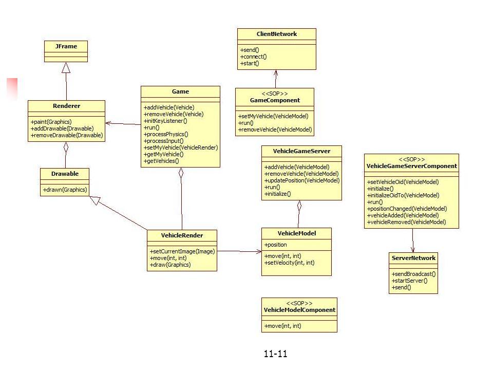 Diagrama de componente do Server
