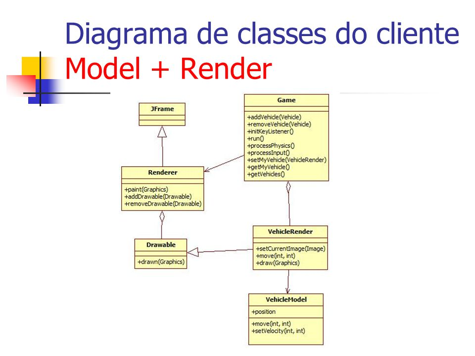 Diagrama de classes do cliente Model + Render